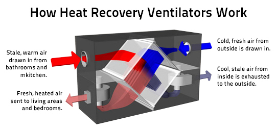 Heat Recovery Ventilation : Boost your hvac with a heat recovery ventilator alma